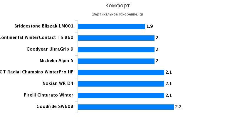 Сравнение покрышки: Комфорт Michelin Alpin 5, Nokian WR D4, Pirelli Cinturato Winter 205/55 R16 Quattroruote 2016