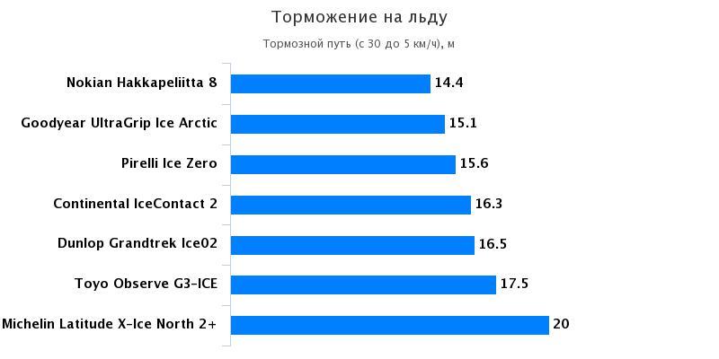 Сравнение шины: Торможение на льду Goodyear UltraGrip Ice Arctic, Michelin Latitude X-Ice North 2+ 235/65/17 За рулём 2016