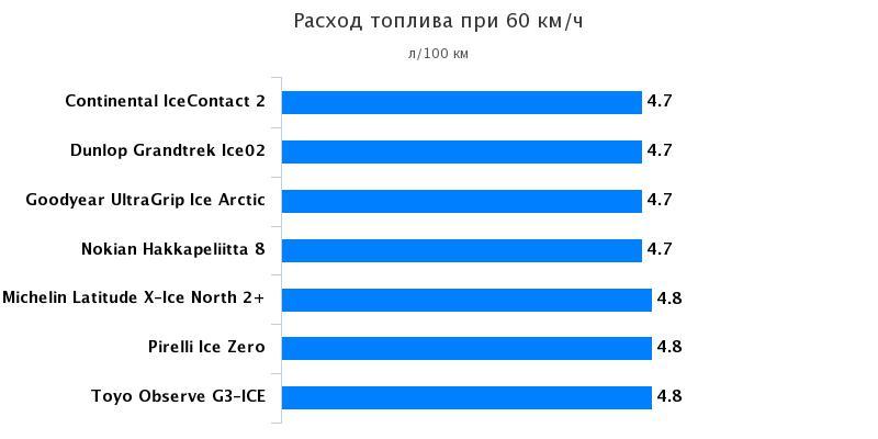 Испытание автошин: Расход топлива Nokian Hakkapeliitta 8, Pirelli Ice Zero, Toyo Observe G3-Ice 235/65 R17 За рулём 2016