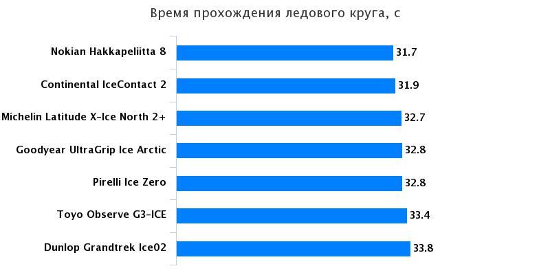 Тест драйв резины: Время прохождения круга Goodyear UltraGrip Ice Arctic, Michelin Latitude X-Ice North 2+ 235/65/17 За рулём 2016