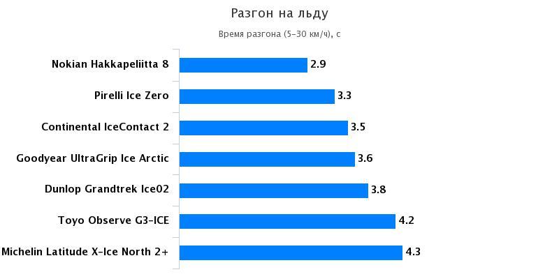 Тест покрышки: Разгон на льду Nokian Hakkapeliitta 8, Pirelli Ice Zero, Toyo Observe G3-Ice 235/65 R17 За рулём 2016