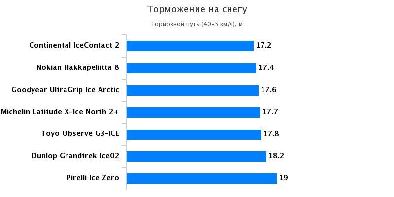 Сравнительный тест покрышки: Торможение на снегу Goodyear UltraGrip Ice Arctic, Michelin Latitude X-Ice North 2+ 235/65/17 За рулём 2016