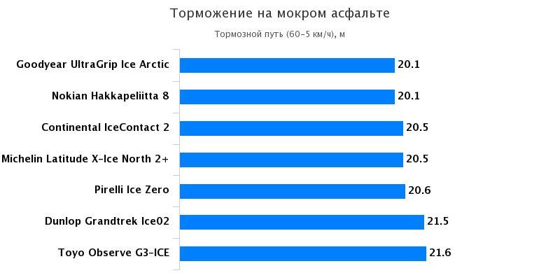Характеристики резины: Торможение на мокрой поверхности Nokian Hakkapeliitta 8, Pirelli Ice Zero, Toyo Observe G3-Ice 235/65 R17 За рулём 2016