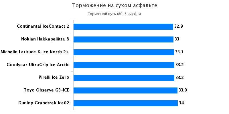 Сравнительные характеристики колеса: Тормозной путь на сухом асфальте Nokian Hakkapeliitta 8, Pirelli Ice Zero, Toyo Observe G3-Ice 235/65 R17 За рулём 2016