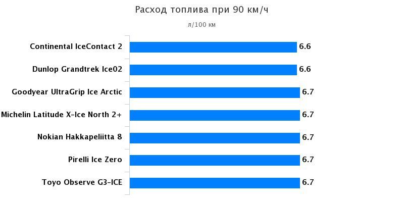 Тестирование покрышек: Расход топлива Goodyear UltraGrip Ice Arctic, Michelin Latitude X-Ice North 2+ 235/65/17 За рулём 2016