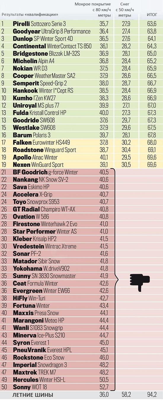 Большой тест зимних шин размера 225/50 R17